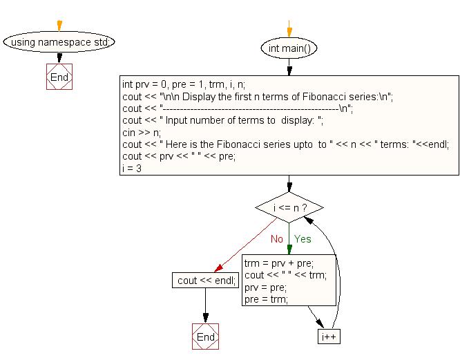 C++ Exercises: Display the first n terms of Fibonacci ...