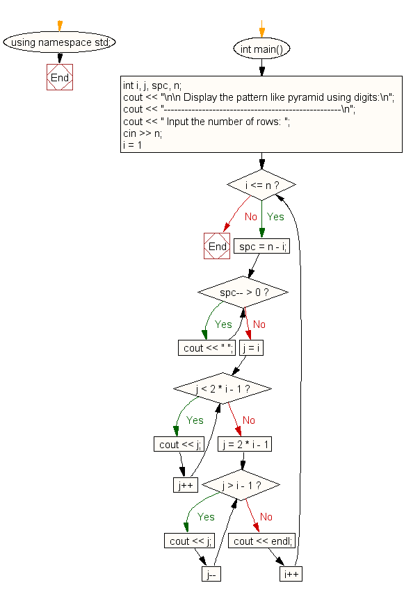 C Exercises Print A Pyramid Of Digits As Shown Below For N Number