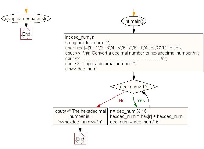 C++ Exercises: Convert a decimal number to hexadecimal
