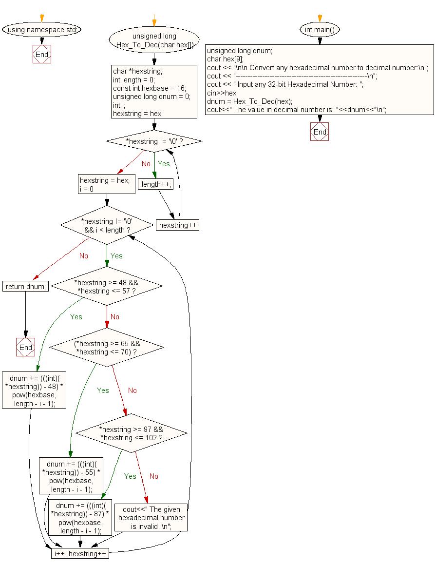 C++ Exercises: Convert a hexadecimal number to decimal