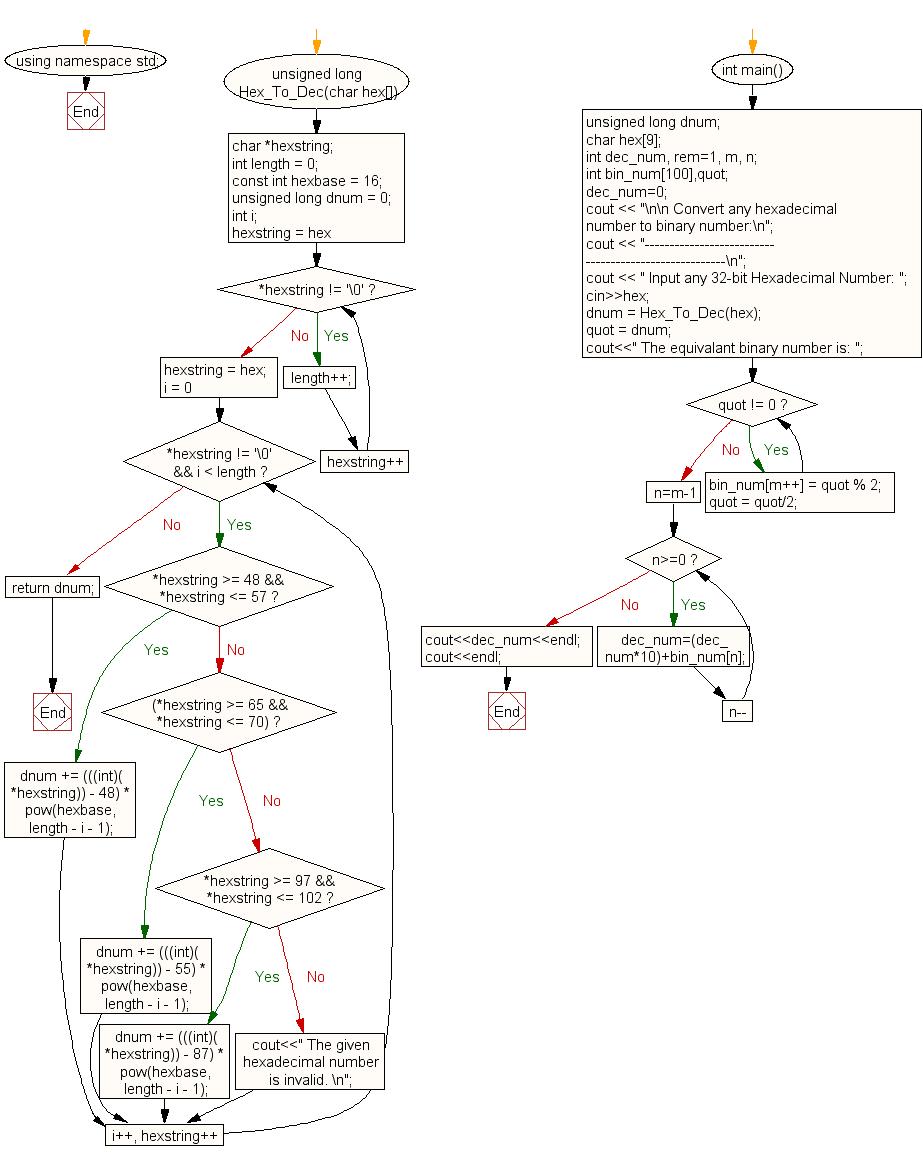 C++ Exercises: Convert hexadecimal number to binary number - w3resource