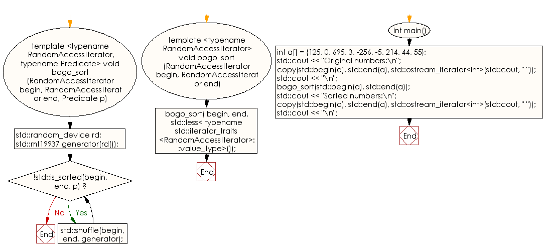 C++ Bogosort algorithm Exercise: Sort a list of numbers