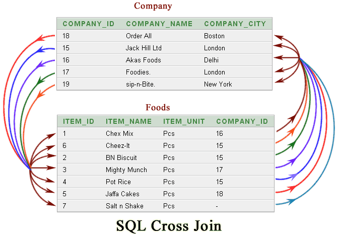 Different types of sql joins.