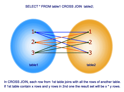 pictorial presentation of cross join syntax