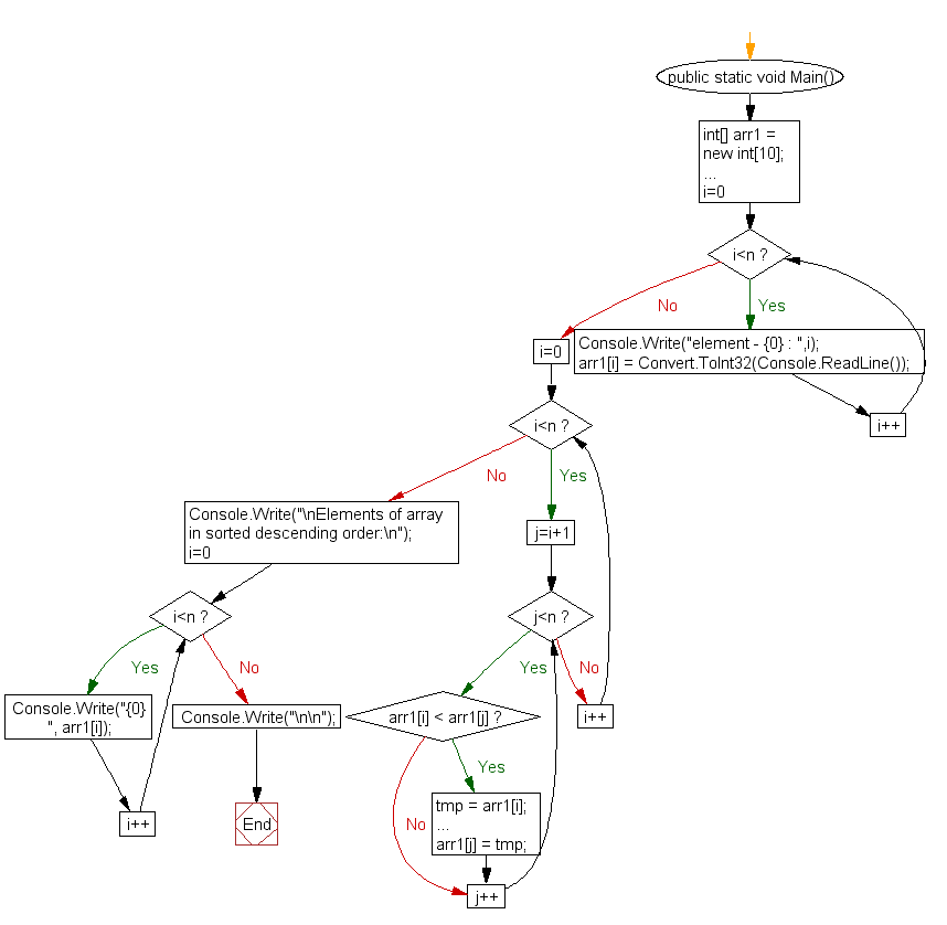 Flowchart: Sort elements of array in descending order