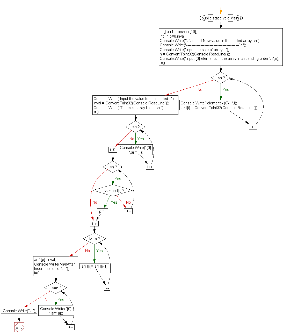 Flowchart: Insert New value in the array (sorted list )