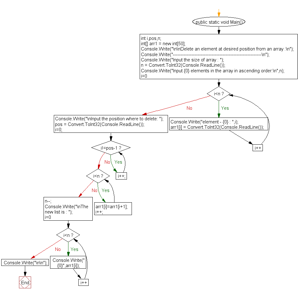 Flowchart: Delete an element at desired position from an array