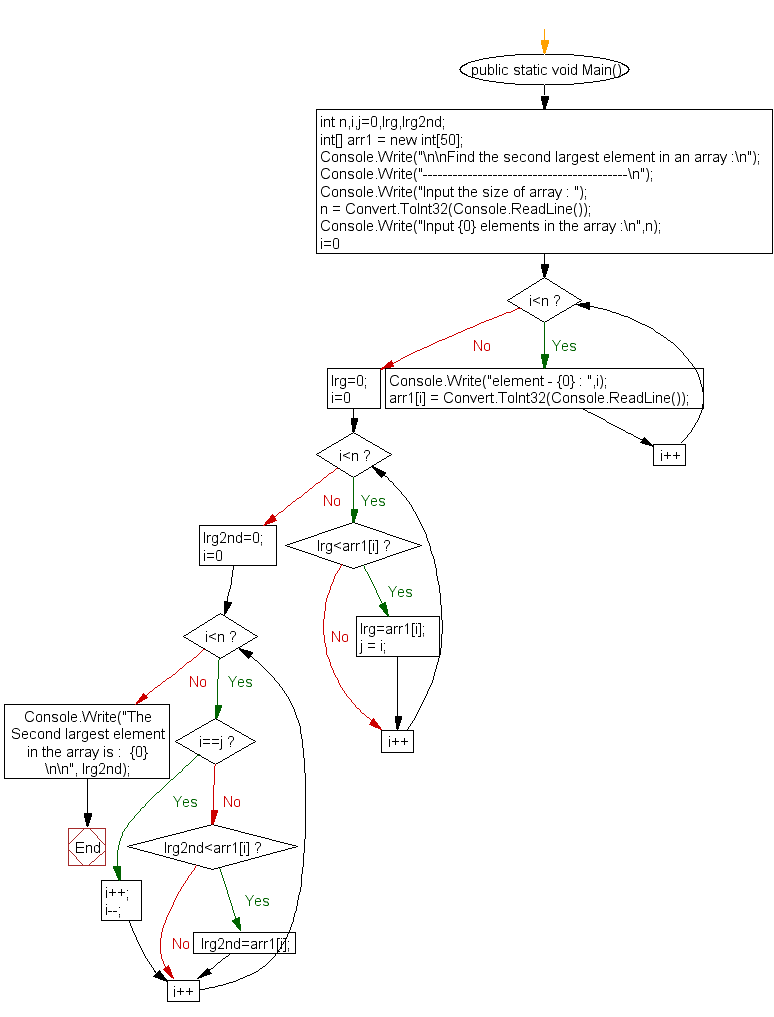 Flowchart: Find the second largest element in an array