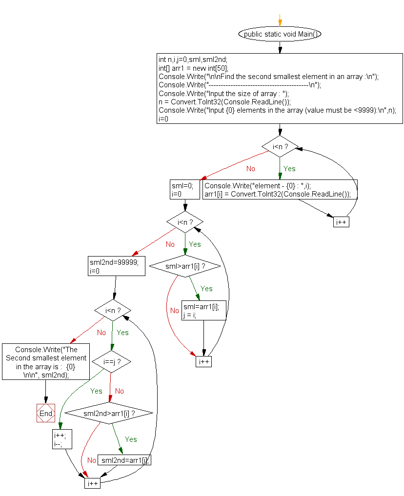Flowchart: Find the second smallest element in an array