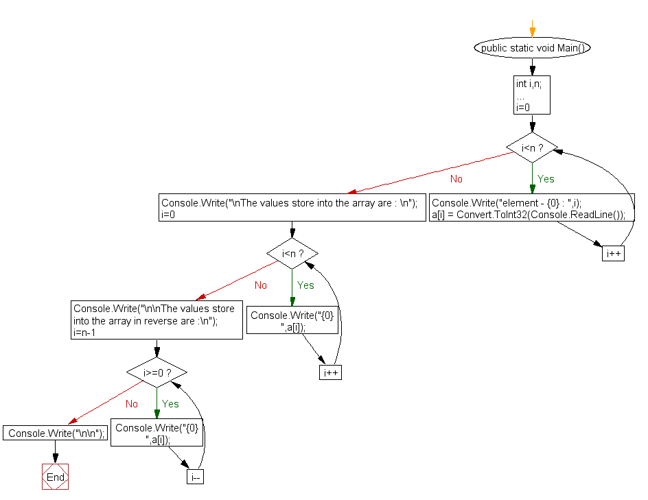 Flowchart: Read n number of values in an array and display it in reverse order