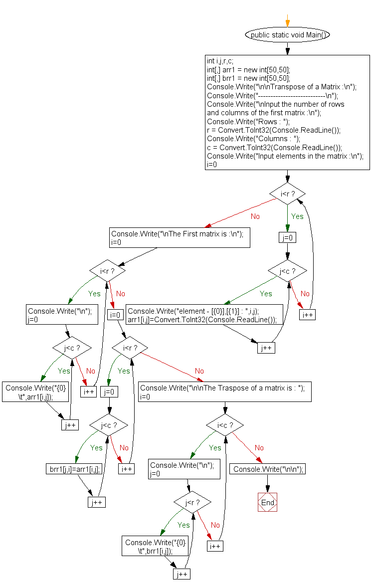 Flowchart: Transpose of a Matrix