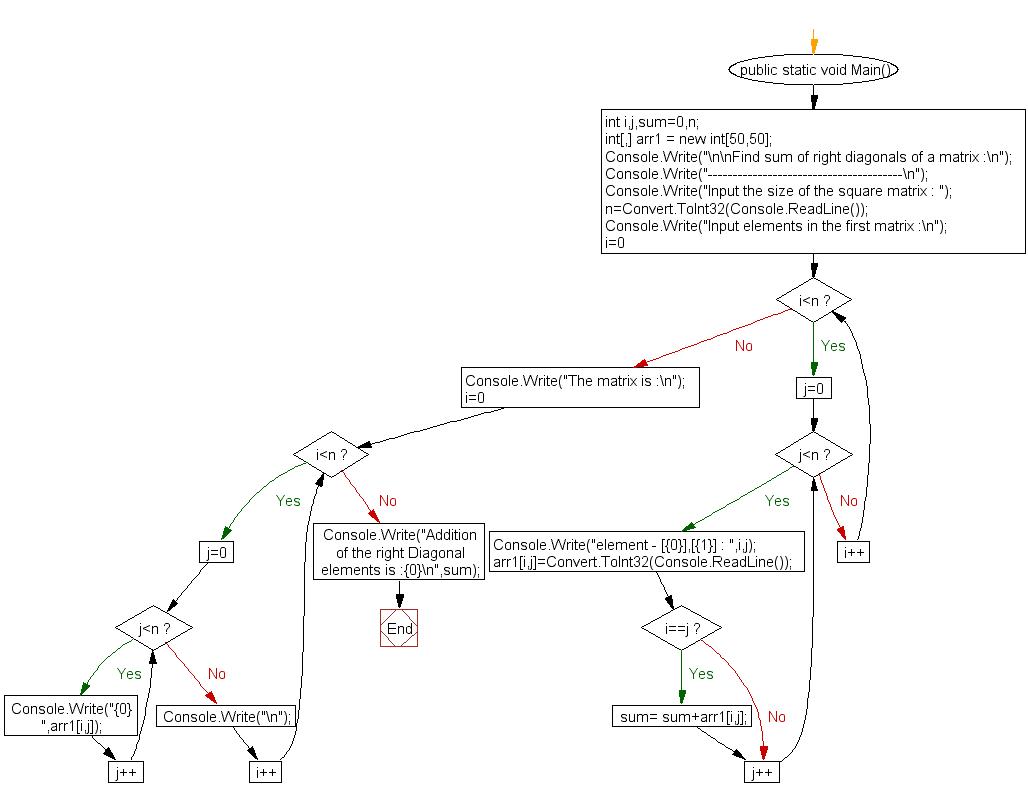Flowchart: Find sum of right diagonals of a matrix