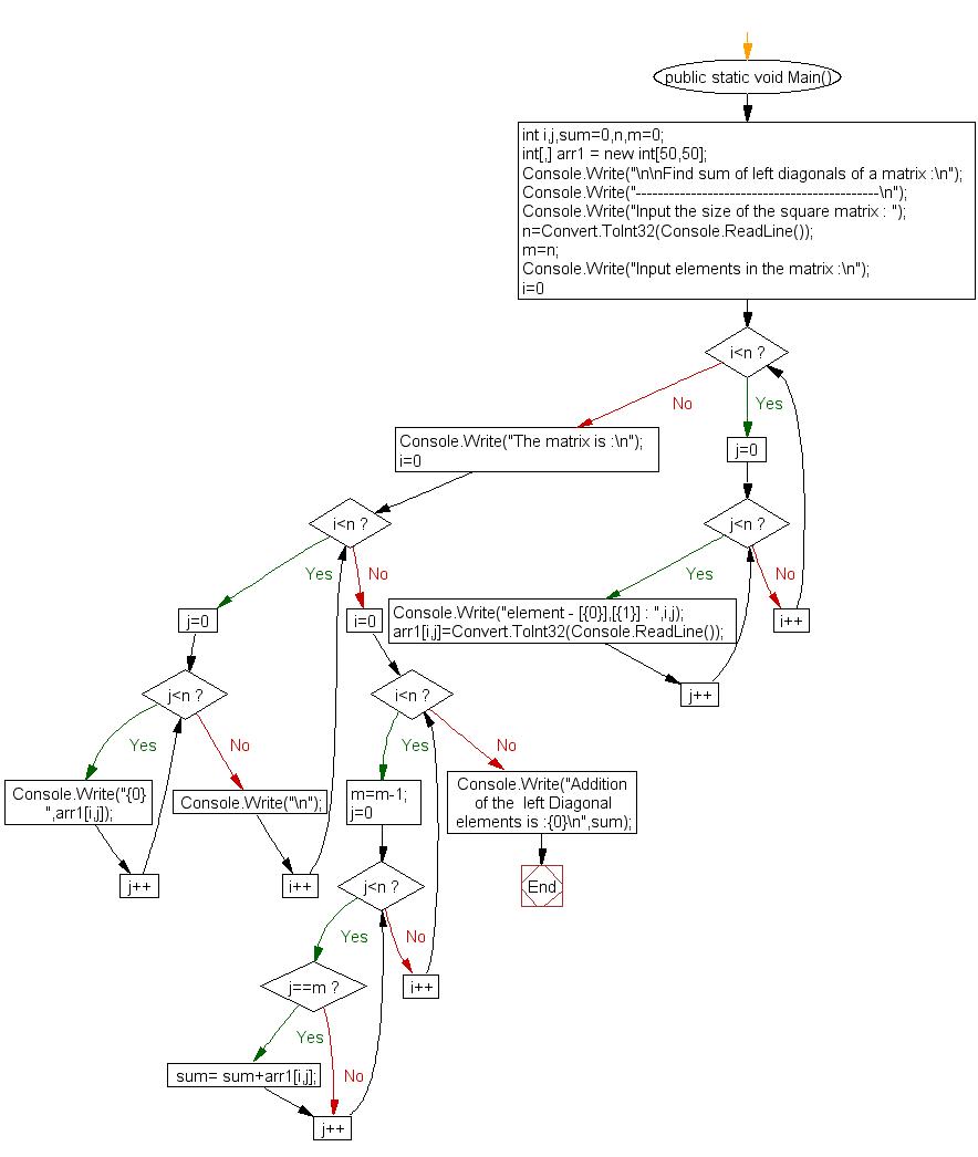 Flowchart: Find the sum of left diagonals of a matrix
