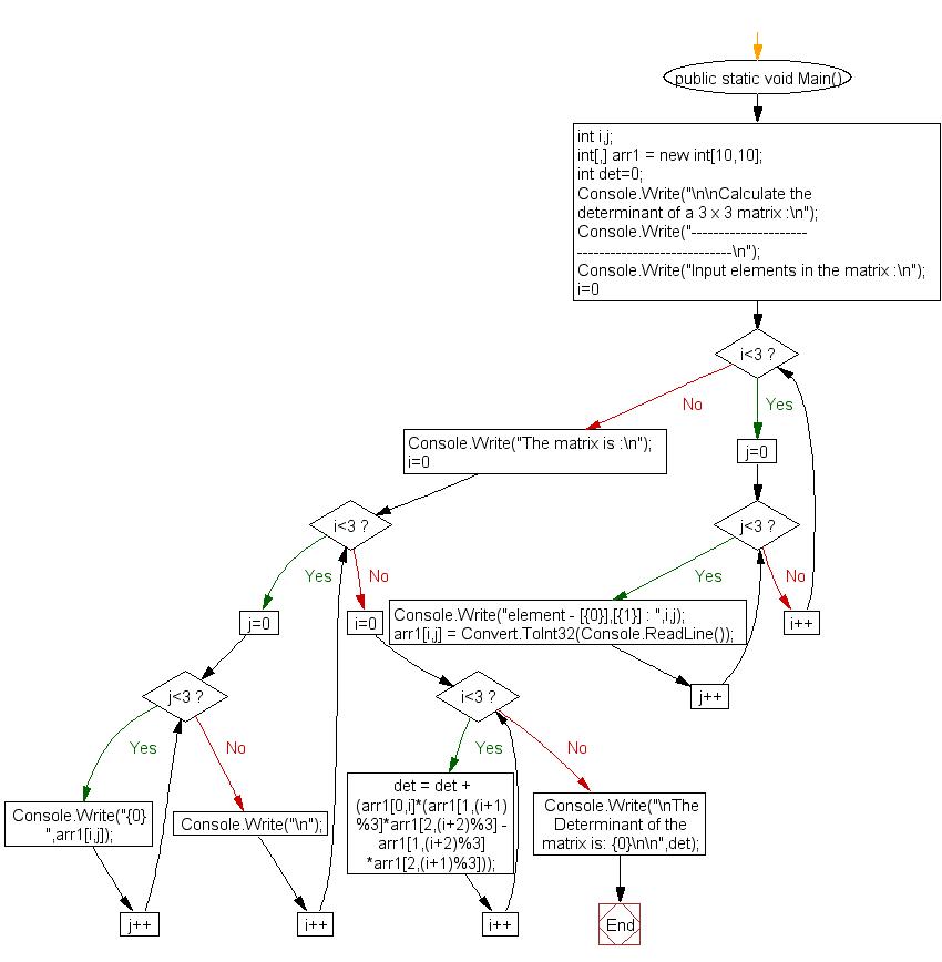 Flowchart: Calculate the determinant of a 3 x 3 matrix