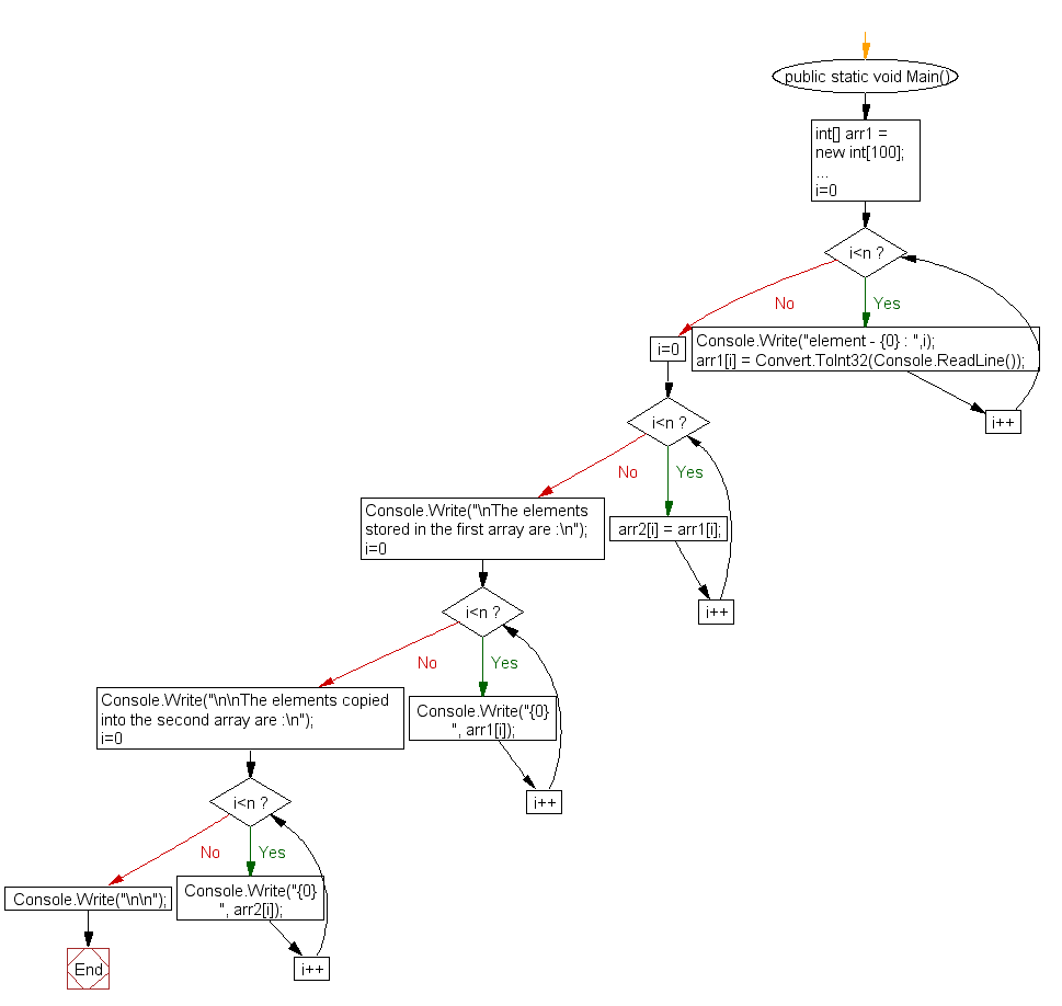 Flowchart: Copy the elements one array into another array
