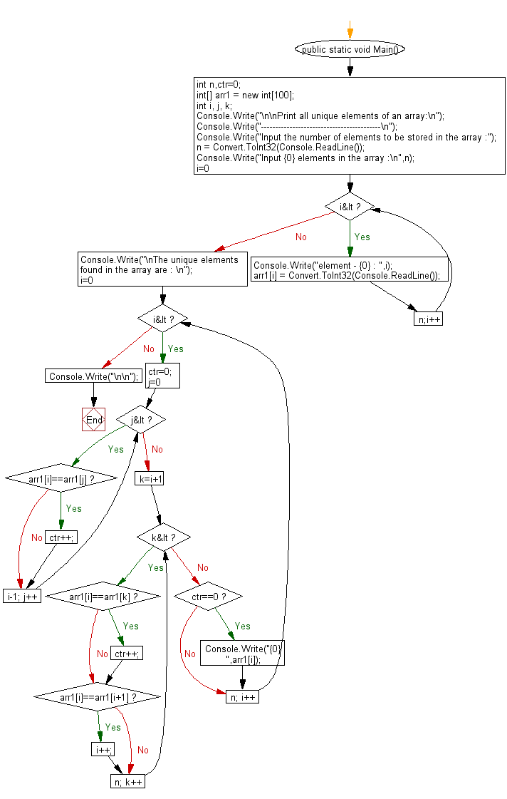 Flowchart: Print all unique elements of an array.