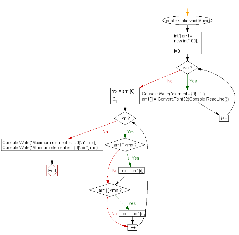 Flowchart: Find maximum and minimum element in an array