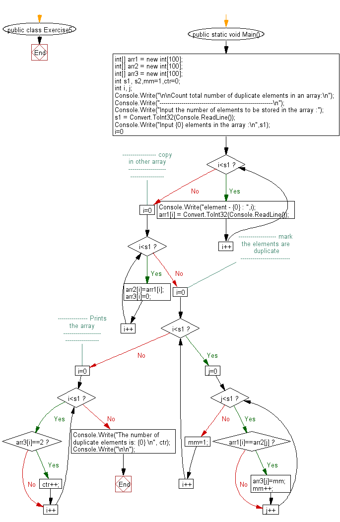 Flowchart: Count total number of duplicate elements in an array