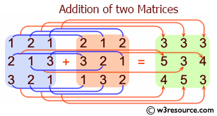 C# Sharp: Addition of two Matrices
