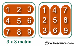 Determinant Of 2x2 Matrix Python