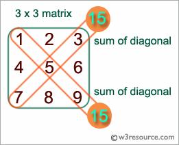 C# Sharp: Find the sum of left diagonals of a matrix
