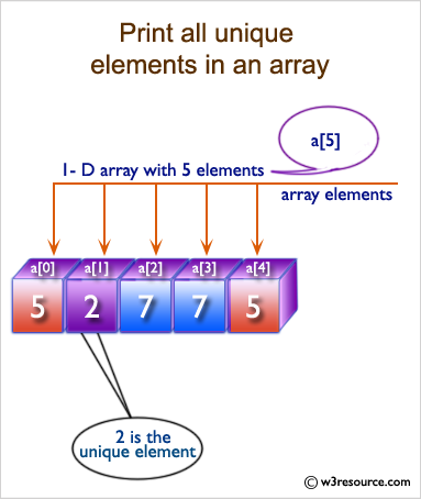 C# Sharp: Print all unique elements of an array