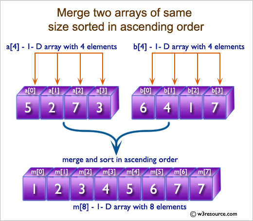 C# Sharp Exercises: Merge two arrays of same size sorted in