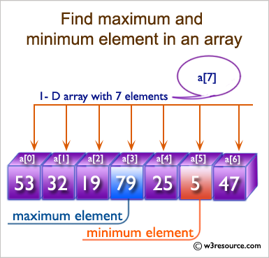 C# Sharp: Find maximum and minimum element in an array