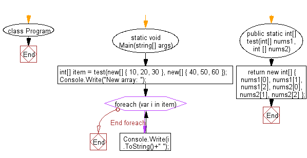 C# Sharp: Flowchart: Create a new array from two give array of integers, each length 3