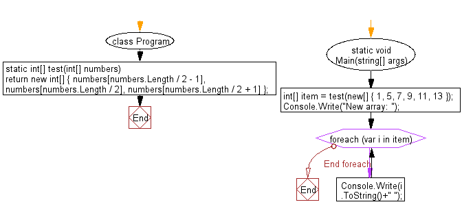 C# Sharp: Flowchart: Create a new array of length 3 from a given array (length atleast 3) using the elements from the middle of the array