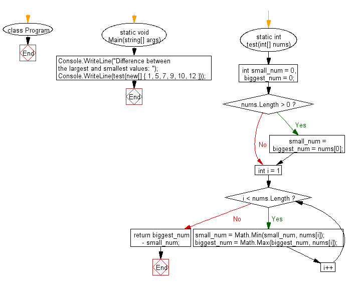 C# Sharp: Flowchart: Compute the difference between the largest and smallest values in a gvien array of integers andlength one or more