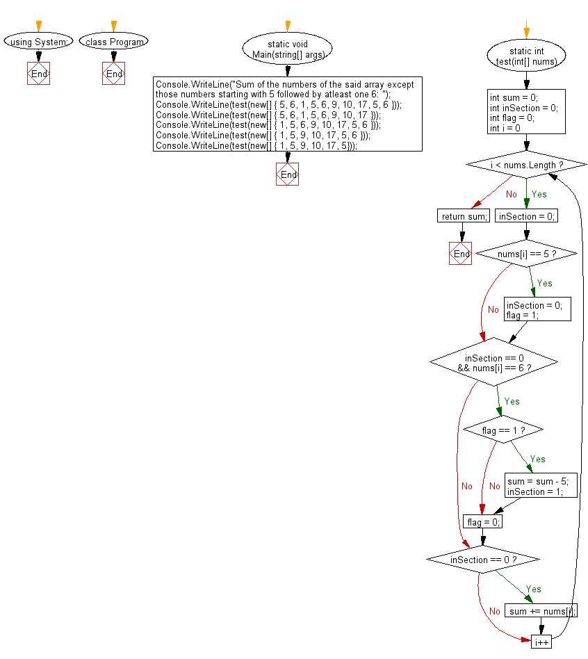 C# Sharp: Flowchart: Compute the sum of the numbers in a given array except those numbers starting with 5 followed by atleast one 6