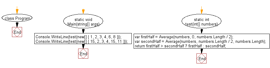 C# Sharp: Flowchart: Find the larger average value between the first and the second half of a given array of integers