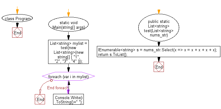 C# Sharp: Flowchart: Create a new list from a given list of strings where each element is replaced by 4 copies of the string concatenated together