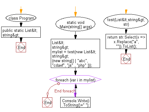 """C# Sharp: Flowchart: Remove all """"a"""" in each string in given list of strings and return the new string"""