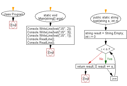 C# Sharp: Flowchart: Create a new string which is n (non-negative integer ) copies of a given string