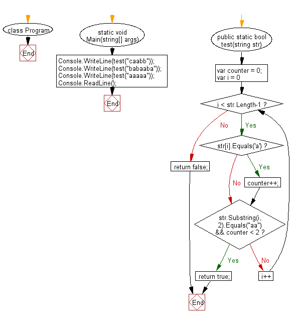 """C# Sharp: Flowchart: Check if the first appearance of """"a"""" in a given string is immediately followed by another """"a"""""""