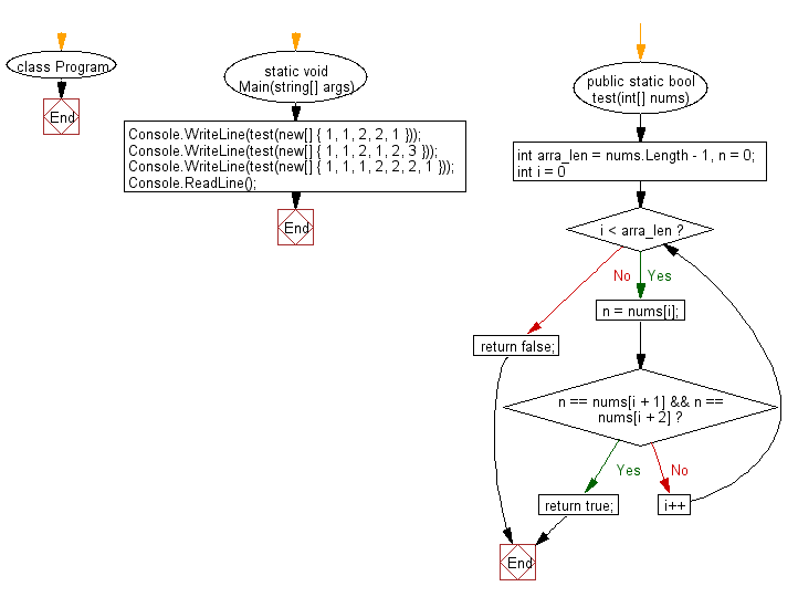 C# Sharp: Flowchart: Check if a triple is presents in an array of integers or not
