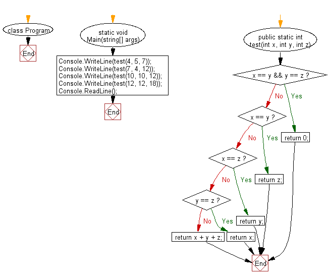 C# Sharp: Flowchart: Compute the sum of three given integers