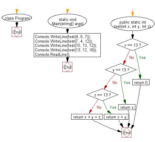 C# Sharp: Flowchart: Compute the sum of the three integers
