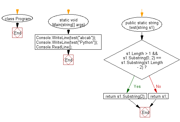 C# Sharp: Flowchart: Create a new string from a specified string