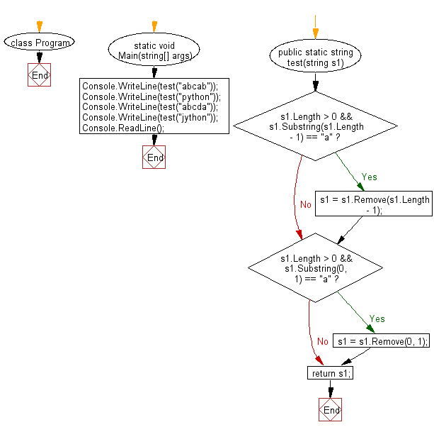 C# Sharp: Flowchart: Create a new string from a given string without the first and last character if the first or last characters are 'a'otherwise return the original given string