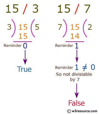 C# Sharp: Basic Algorithm Exercises - Check if a given positive number is a multiple of 3 or a multiple of 7