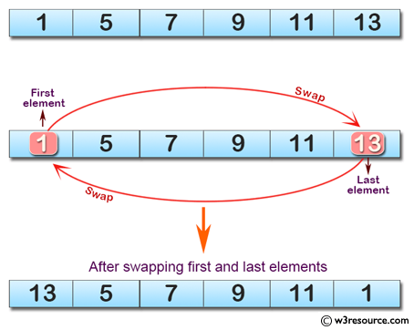 C# Sharp: Basic Algorithm Exercises - Create a new array swapping the first and last elements of a given array of integers and length will be least 1