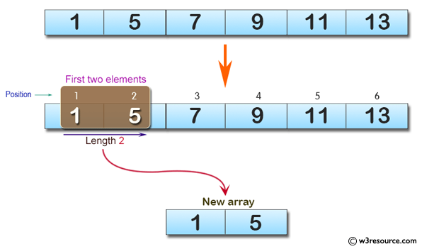 C# Sharp: Basic Algorithm Exercises - Create a new array taking the first two elements from a given array