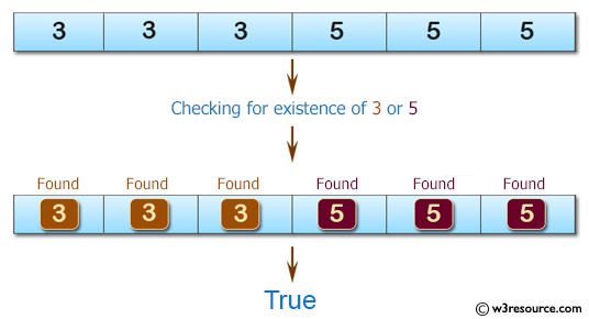 C# Sharp: Basic Algorithm Exercises - Check if a given array of integers contains a 3 or a 5