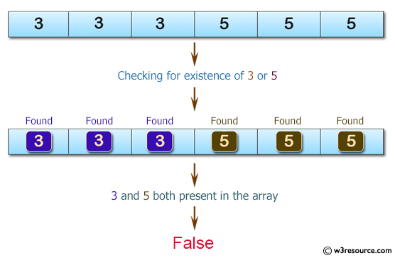 C# Sharp: Basic Algorithm Exercises - Check if a given array of integers contains no 3 or a 5