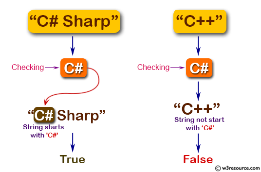 C# Sharp: Basic Algorithm Exercises - Check if a given string starts with 'C#' or not