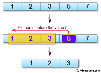 C# Sharp: Basic Algorithm Exercises - Create a new array taking the elements before the element value 5from a given array of integers