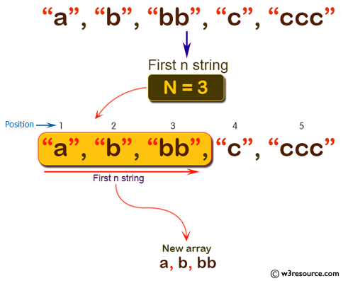 C# Sharp: Basic Algorithm Exercises - Create a new array using the first n strings from a given array of strings